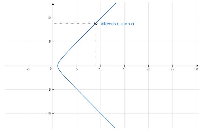 hyperbole-cosinus-sinus-hyperboliques