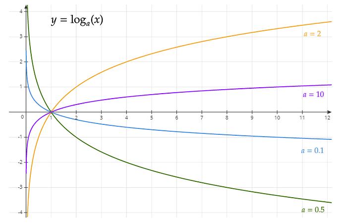Logarithme de base a
