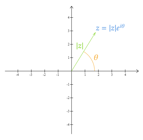 Forme trigonométrique d'un nombre complexe non nul