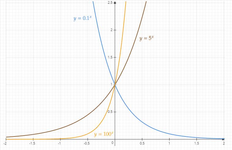 Représentation graphiques de plusieurs fonctions exponentielles de base a