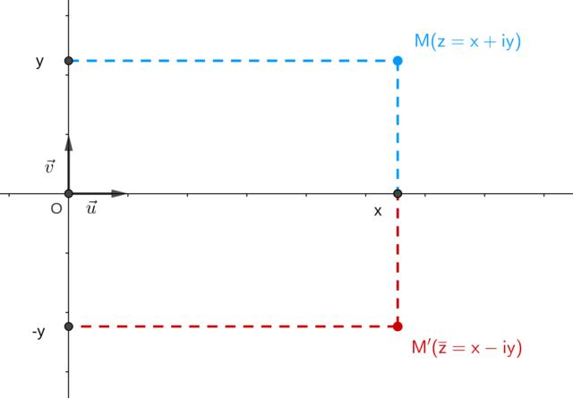 Représentation géométrique du conjugué d'un nombre complexe