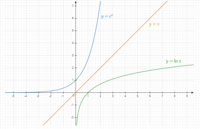 exponentielle-logarithme