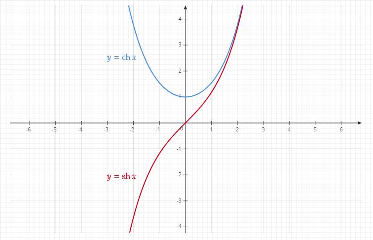 courbes de cosinus et sinus hyperbolique