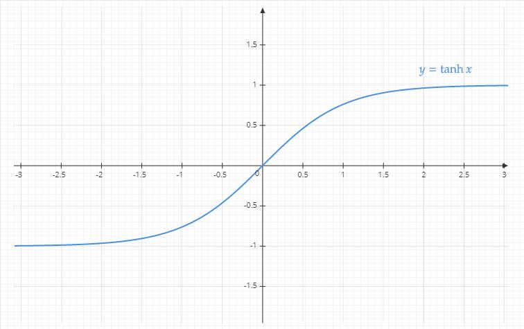tangente-hyperbolique