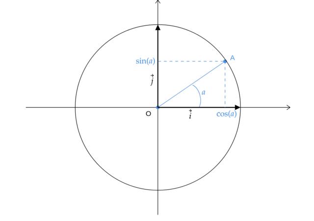 Cosinus et sinus en géométrie